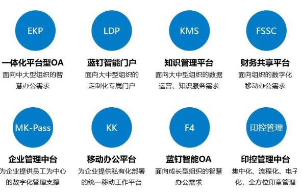 服务中国万家企业,蓝凌软件为福建企业智慧化发展重新赋能图3
